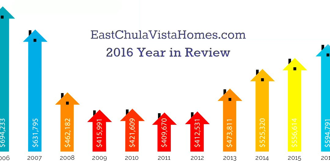 East Chula Vista 2016 Year in Review